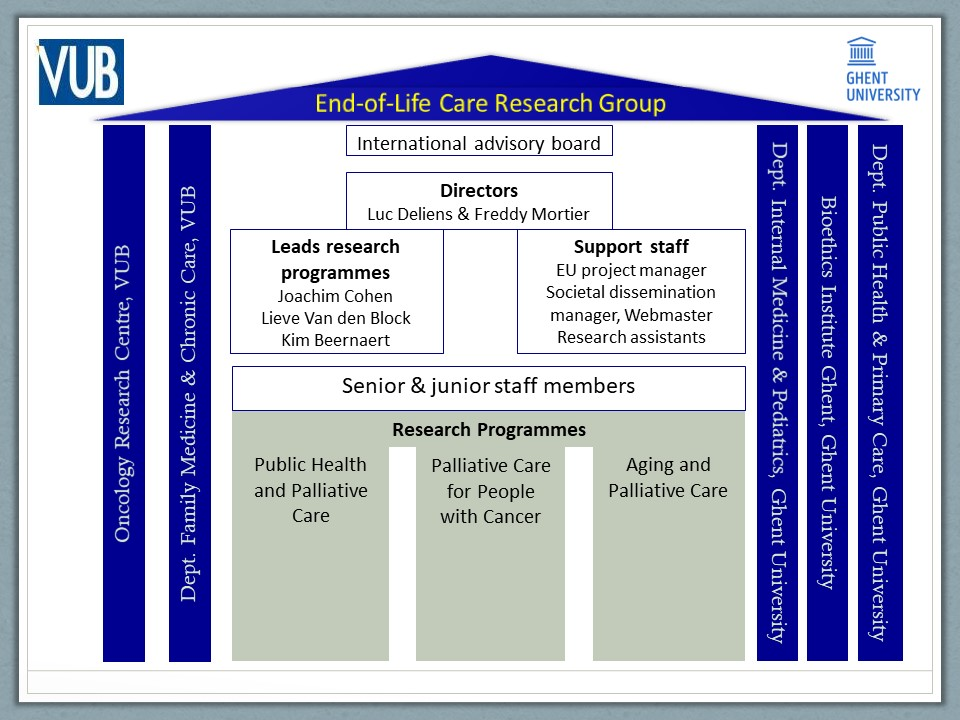Structure End-of-Life Care Research Group